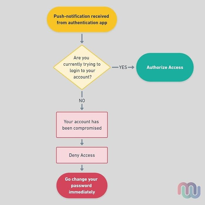 Process map when you get a push notification from an Authentication app.  If you did not trigger the notification then your account is likely compromised and you should change your password.