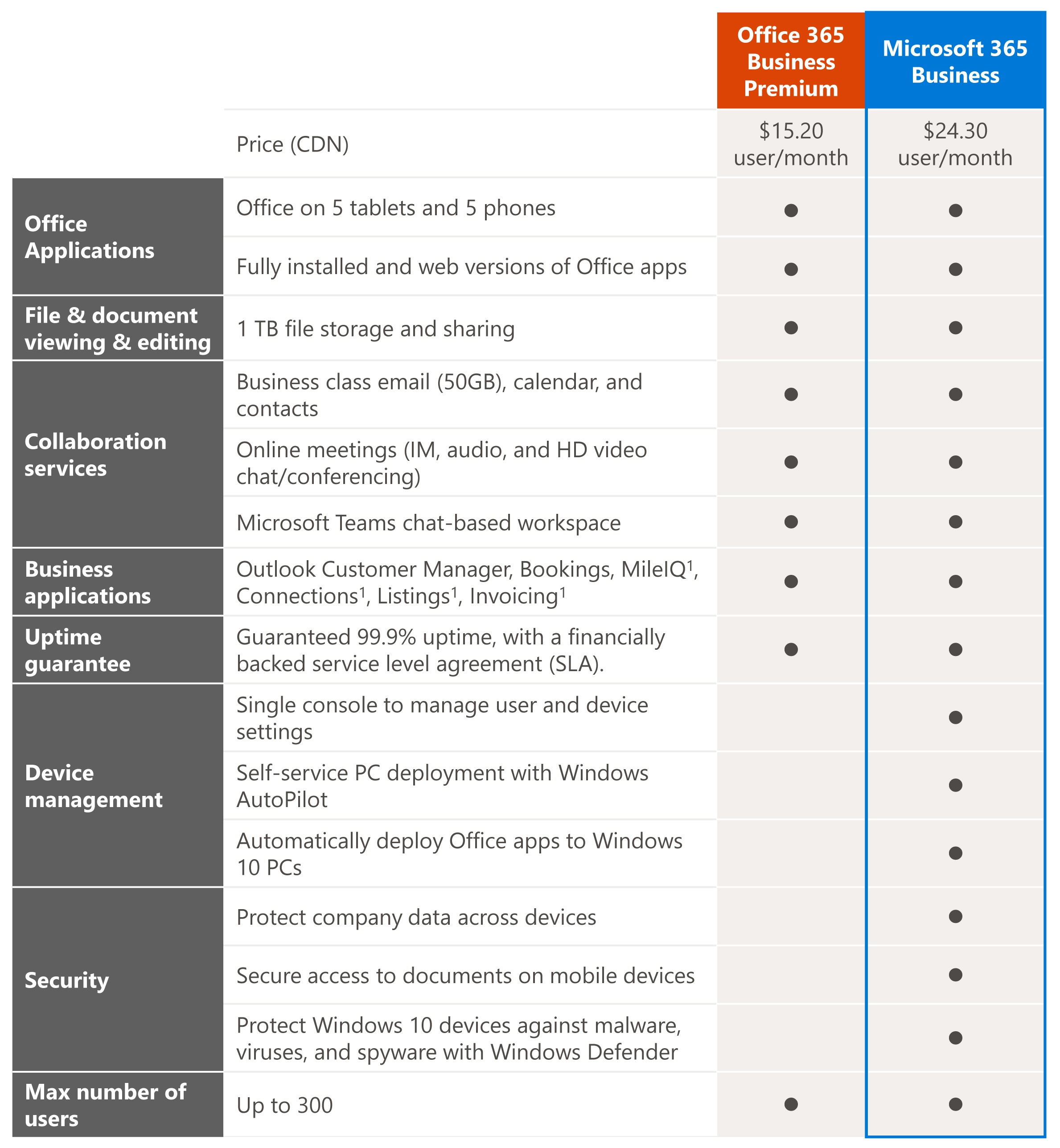 Office 365 Business Premium vs. Microsoft 365 Business