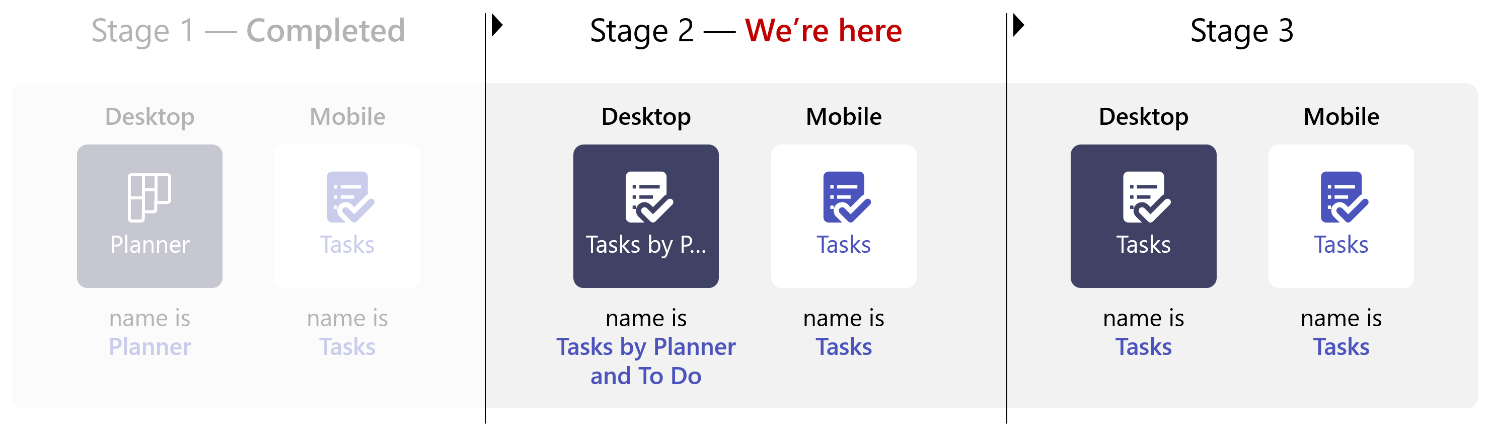 "Image shows stages of the Planner app in Teams changing to ""Tasks by Planner and To Do"" in stage 2 and finally ""Tasks"" in stage 3"